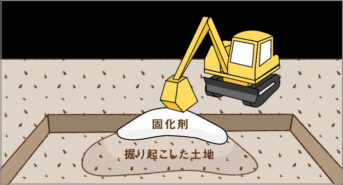 土地の状態や環境に合わせて、適切な改良工事をいたします。
